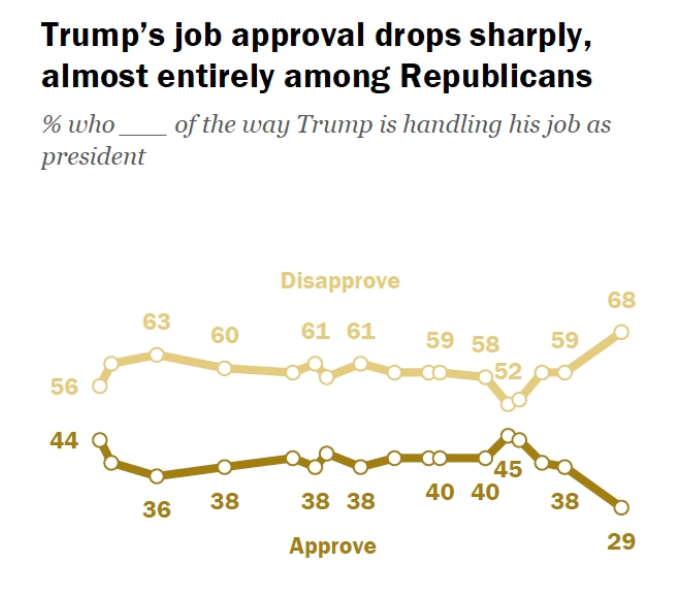 Trump Is Leaving the White House With His Worst-Ever Approval Ratings