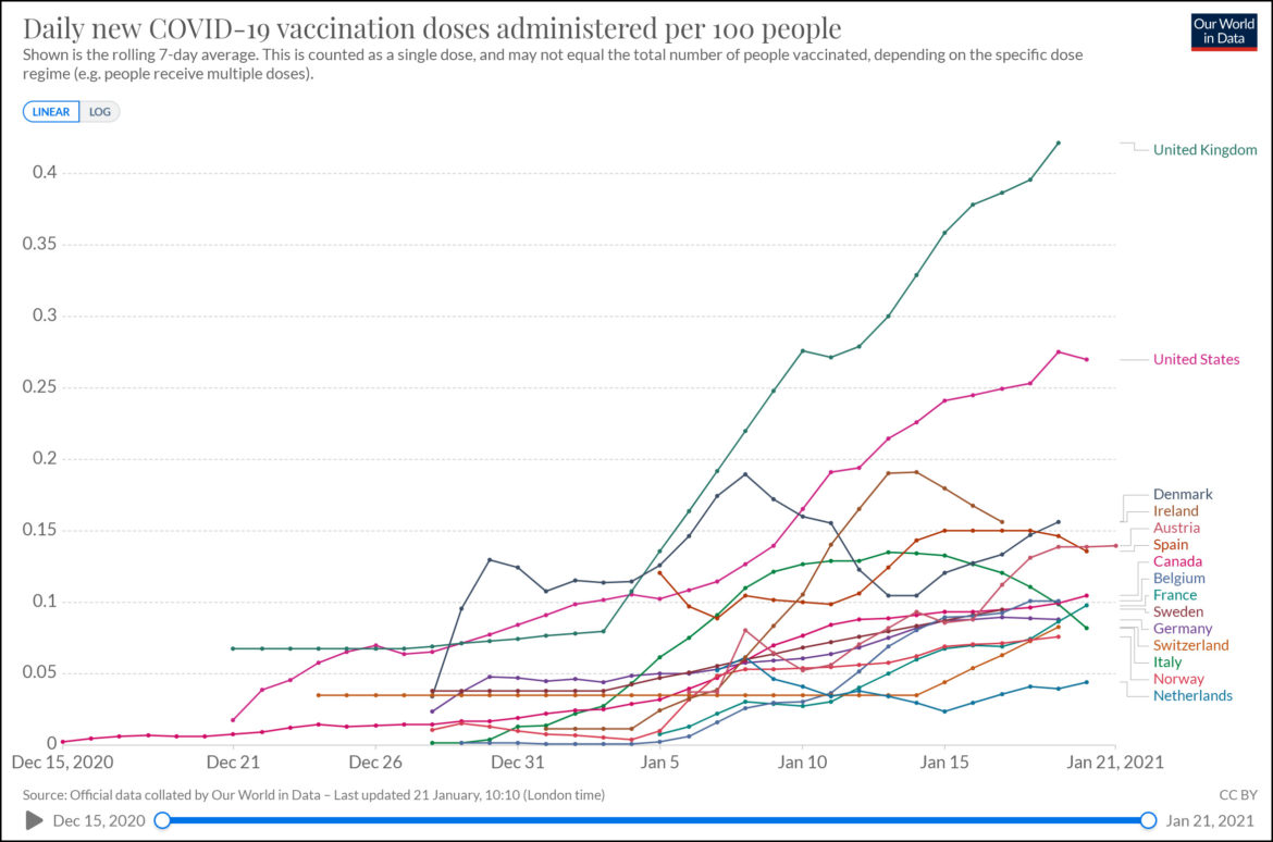 The US Is Doing OK on COVID-19 Vaccinations