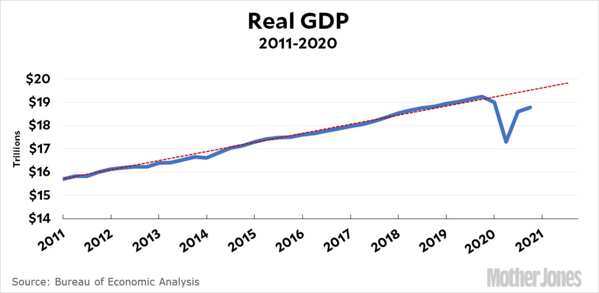 Chart of the Day: GDP Was Up 4% In the 4th Quarter