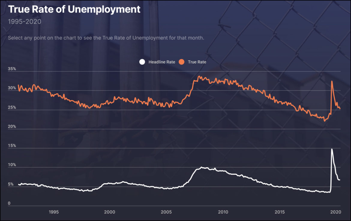 Unemployment Is . . . About As Bad As You Think It Is