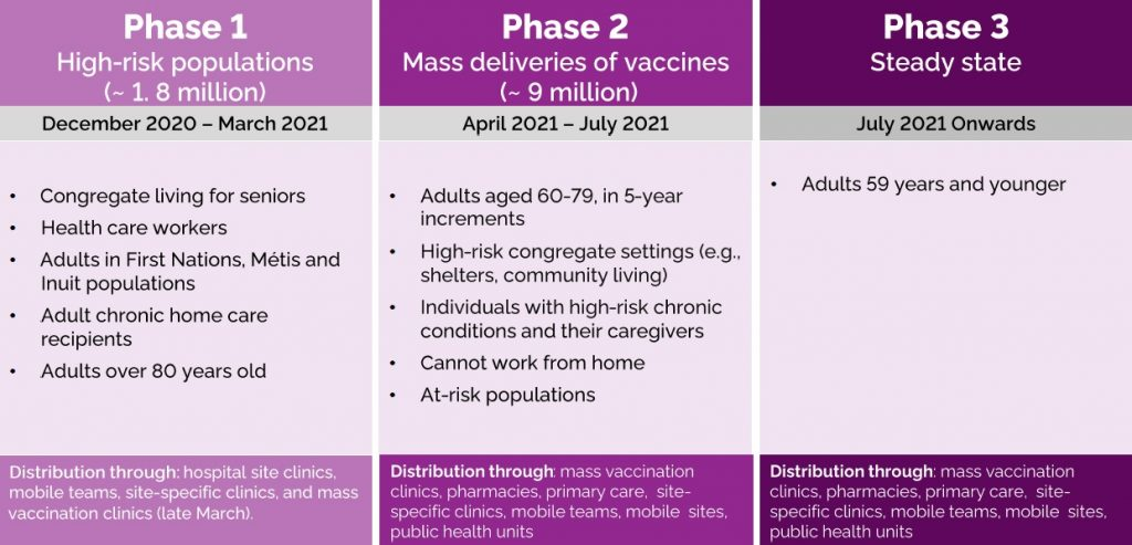 Phase 2 of Ontario's vaccine plan to target seniors, people with chronic health conditions Michael Talbot