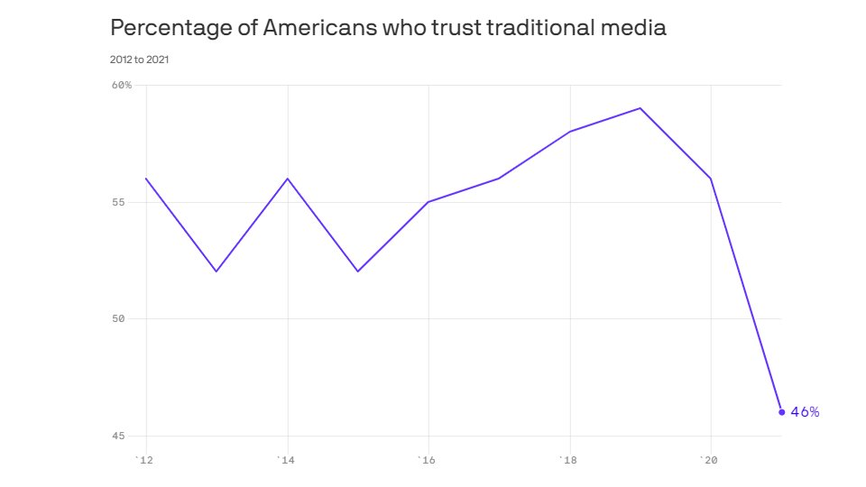 Trust in traditional media has hit an ALL-TIME LOW